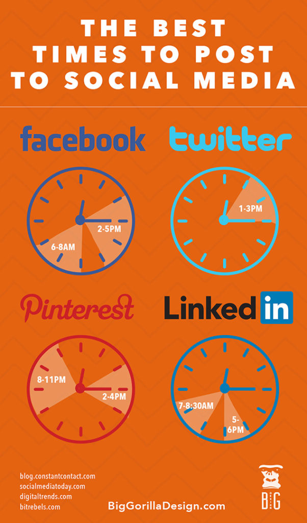 Infographic Best Times for Posting to Social Media